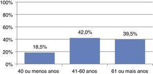 Distribuição da população por grupos etários.