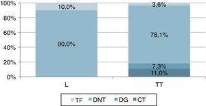 Distribuição dos diagnósticos por tipo de cirurgia. (CT: carcinoma tiroideu; DG: doença de Graves; DNT: doença nodular da tiroide; L: lobectomia; TF: tumor folicular; TT: tiroidectomia total).