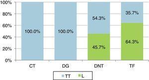 Distribuição dos tipos de cirurgia por diagnóstico. (CT: carcinoma tiroideu; DG: doença de Graves; DNT: doença nodular da tiroide; L: lobectomia; TF: tumor folicular; TT: tiroidectomia total).
