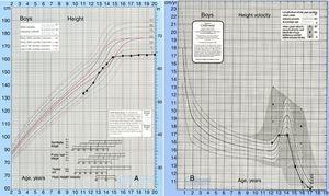 A, curva de crescimento; B, curva da velocidade de crescimento.