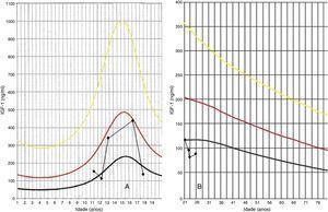 Valores de referência do IGF‐1 consoante a idade: A: infância; B: idade adulta. (método Immulite 2000). Linha amarela, valor máximo; linha vermelha, mediana; linha preta, valor mínimo.