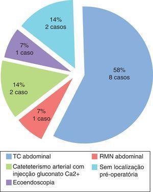 Localização pré‐operatória do insulinoma.