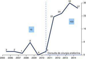 Evolução do número de doentes operados no período de 10 anos.