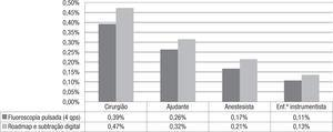 Distribuição da exposição à radiação dispersa pela equipa, no plano a 120cm da altura, em relação à taxa de dose de exposição na superfície de entrada da pele do doente em modo de fluoroscopia pulsada a 4qps (2,99E-02mGy/s — 100%), em roadmap e subtração digital (1,46E-01mGy/s — 100%).