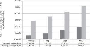 Taxa de dose de exposição na superfície de entrada da pele do doente (mGy/s) em função do nível da magnificação electrónica e do modo de fluoroscopia.