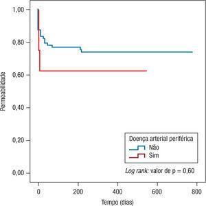 Impacto da DAP (Doença Arterial Periférica) na permeabilidade.