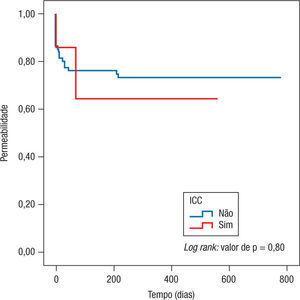 Impacto da ICC (Insuficiência Cardíaca Congestiva) na permeabilidade.