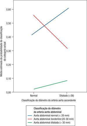 Relação entre a média estimada da probabilidade de inclusão nas categorias de diâmetro da aorta ascendente (normal ou dilatada) segundo as categorias de classificação aorta abdominal (normal, borderline e dilatada).