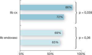 """Percentagem de doentes que cessaram nos grupos """"Endovascular"""" e """"Cirurgia"""", de acordo com o grau de isquemia."""