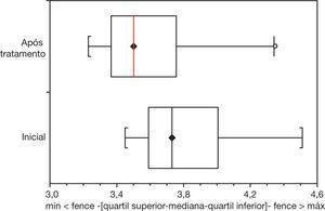 Plot 1 Box & Whisher mostra as variações interquartílicas do volume antes e após tratamento.