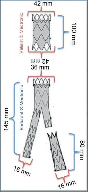 Próteses utilizadas no procedimento de Funnel