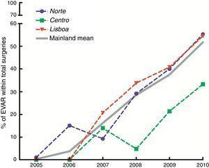 Percentagem anual de EVAR no total de reparações de AAA realizados em Portugal continental.