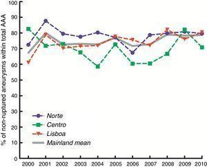 Percentagem anual de reparações de AAA Íntegros, no total de reparações de AAA em Portugal continental.