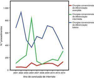 Evolução das cirurgias convencionais consoante o grau de diferenciação durante o internato.