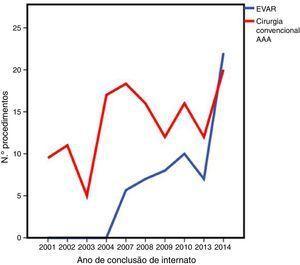 Evolução da cirurgia AAA (cirurgia convencional vs. EVAR).