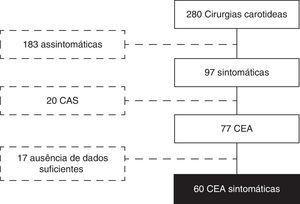 Fluxograma dos critérios de inclusão/exclusão dos doentes.