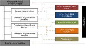 Esquematização do processo de referenciação dos doentes com estenoses carotídeas e dos tempos de espera (atrasos) desde o evento neurológico inicial à cirurgia.