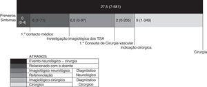 Estruturação dos atrasos desde o evento neurológico inicial até à endarterectomia carotídea nos 60 doentes com estenoses carotídeas sintomáticas operados na nossa instituição de 2011‐2013. Os resultados estão apresentados como medianas.