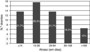 Categorias de atraso do evento neurológico inicial à endarterectomia carotídea (atraso total).