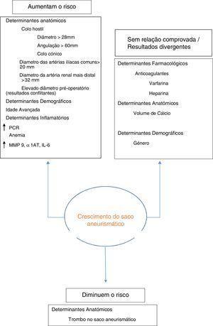 Resumo dos fatores de risco e protetores do aumento do saco aneurismático pós‐EVAR. MMP: metaloproteinase; PCR: proteína c reativa; α1AT: α1 antitripsina; IL‐6: interleucina‐6.