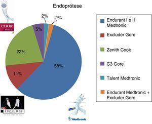 Distribuição das endopróteses implantadas.