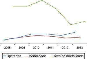 Evolução ao longo dos anos da taxa de mortalidade.