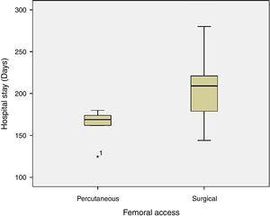 Cluster bar graph demonstrates higher hospital stay in surgical femoral access compared to percutaneous.