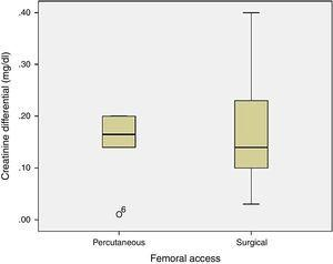 Cluster bar graph shows no difference in creatinine variation related to femoral access.