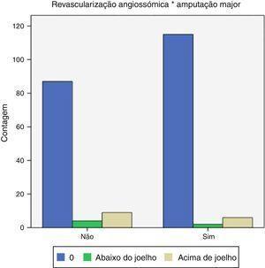 Distribuição de doentes submetidos a revascularização angiossómica de acordo com a posterior necessidade de amputação major.