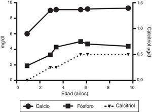 Evolución de calcio y fósforo séricos, así como de la dosis de calcitriol.