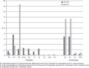 Distribución de frecuencias por década, tipo de parasito o comensal.