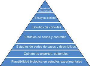 Pirámide de evidencia de los diseños de investigación. Los diseños que están más arriba en la pirámide son los de mayor fortaleza para establecer causalidad.