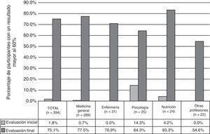 Comparación del porcentaje de participantes que aprobaron las evaluaciones del curso de capacitación inicial y final por tipo de profesión.
