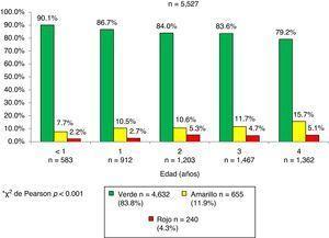 Resultado global de la prueba EDI por grupo de edad (años) en la población Oportunidades de Coahuila*.