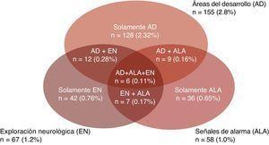 Diagrama de los ejes áreas de desarrollo, señales de alarma y exploración neurológica de la prueba EDI con resultado en rojo (n=240).