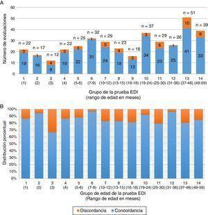 Concordancia en el resultado de la aplicación de la prueba EDI entre supervisor y personal operativo en el estudio de sombra por grupo de edad. A) Distribución de la concordancia tomando el total de aplicaciones de la prueba EDI en que se realizó estudio de sombra (frecuencia absoluta). B) Distribución considerando el porcentaje de concordancia en los estudios de sombra (frecuencia relativa).