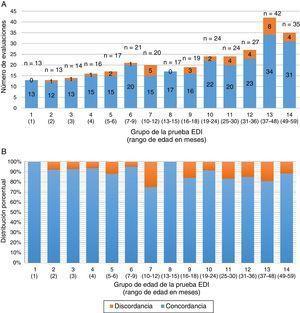 Concordancia en el resultado de la aplicación de la prueba EDI entre supervisor y personal operativo en el estudio de consistencia por grupo de edad. A) Distribución de la concordancia tomando el total de aplicaciones de la prueba EDI en que se realizó estudio de consistencia (frecuencia absoluta). B) Distribución considerando el porcentaje de concordancia en los estudios de consistencia (frecuencia relativa).