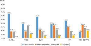 Amplitud de los indicadores en cada una de las estrategias o programas enfocados en el desarrollo infantil temprano del Gobierno Federal en los sectores Salud y Educación. CeNSIA: Centro Nacional para la Salud de la Infancia y Adolescencia; TACS: Talleres Comunitarios para el Autocuidado de la Salud; CyAJ: Creciendo y Aprendiendo Juntos; OA: Oportunidades de Aprendizaje; HV: Habilidades para la Vida; PEI-CONAFE: Programa de Educación Inicial no Escolarizado del Consejo Nacional de Fomento Educativo.