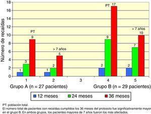 Número acumulativo de recaídas durante la evolución del estudio.