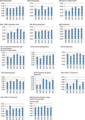 Tasas de prevalencia por 10,000 nacimientos. México, 2008-2013.