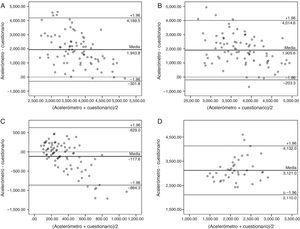 Gráficos de Bland-Altman para evaluar la concordancia entre acelerometría y cuestionarios. A. Actividades sedentarias y ligeras (pregunta tradicional). B. Actividades sedentarias y ligeras (propuesta de pregunta). C. Actividades físicas moderadas y vigorosas. Las figuras A (n = 83), B (n = 81) y C (n = 84) incluyen a la población total. D. Tiempo jugando videojuegos con actividades sedentarias. Incluye a los escolares con índice de masa corporal normal (n = 47). Límites de concordancia a ± 1.96 DE (líneas continuas delgadas) de la media de las diferencias (línea continua gruesa) entre los tiempos reportados (minutos a la semana) en el cuestionario con los evaluados con acelerometría. La línea punteada representa el cero o igualdad de las diferencias.
