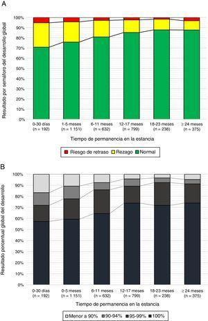 Distribución del resultado de la evaluación del desarrollo en los participantes en relación con el tiempo de asistencia a las Estancias Infantiles. A.Distribución del resultado como semáforo global. B.Distribución del resultado porcentual global.