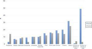 Alérgenos de mayor predominio en la población estudio.