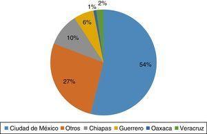 Distribución de pacientes pediátricos con tuberculosis según la entidad de origen.