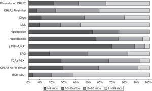 Tipos de leucemia aguda linfoblástica basados en el perfil de expresión génica (análisis del transcriptoma) y su distribución por rangos de edad (modificado de Mullighan CG, 2014. Ref. 15).