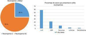 Porcentaje de casos que cursaron con colitis neutropénica (C) y el porcentaje de colitis neutropénica asociada con distintas patologías (SC). LLA: leucemia linfoblástica aguda; LMA: leucemia mieloide aguda.