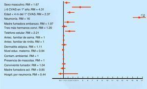 Factores de riesgo asociados a los 626 lactantes con sibilancias en el primer año de vida (análisis multivariado). RM: razón de momios&#59; CVAS: catarro de vía aérea superior&#59; convi: convivientes&#59; antec: antecedente&#59; educ: educacional&#59; contam: contaminación&#59; act: actualmente&#59; hospit: hospitalización.