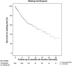 Waiting list dropout of candidates for liver transplantation (Kaplan–Meier curve). Dropout risk at 12 and 24-months was 37.6% and 54.9%, respectively.