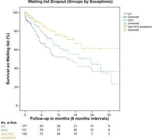 Liver transplantation waiting list survival, separated by subgroups: cirrhotic candidates without exceptions (LT), candidates with HCC (HCC) and non-HCC plus non-cirrhotic exceptions.