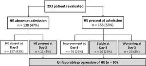 Distribution of patients included in the study in relation to the presence of HE at admission and the progression over the first three days of hospitalisation.